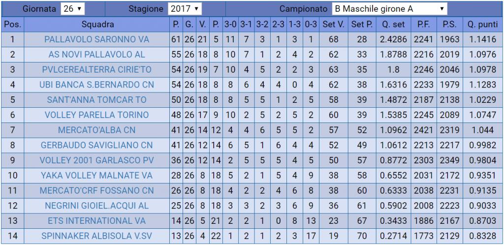 2018_05_05 - classifica B